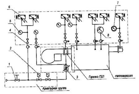Функциональная схема горелки ГБЛ.