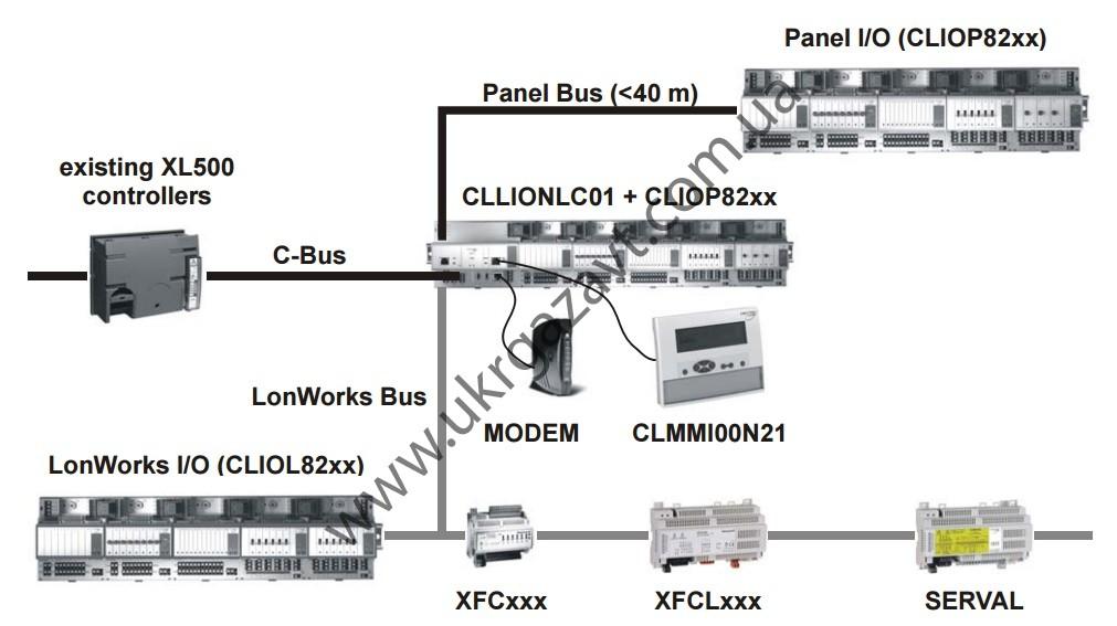 обзор системы подключения