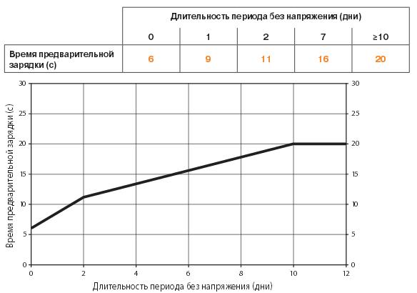 Время предварительной зарядки GK24A-1