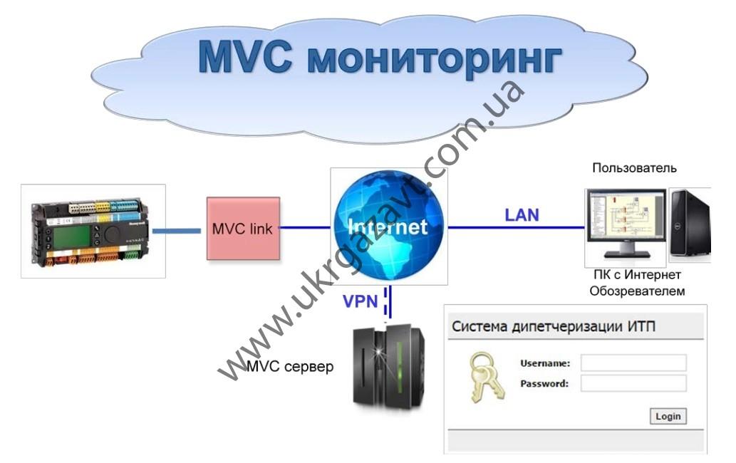 MVC ониторинг