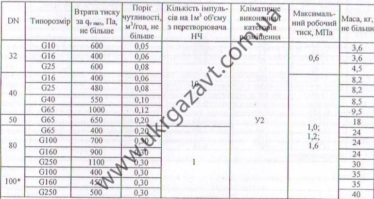 tehnicheskie harakteristiki schetchikaс GSM-G 250-80-1,2