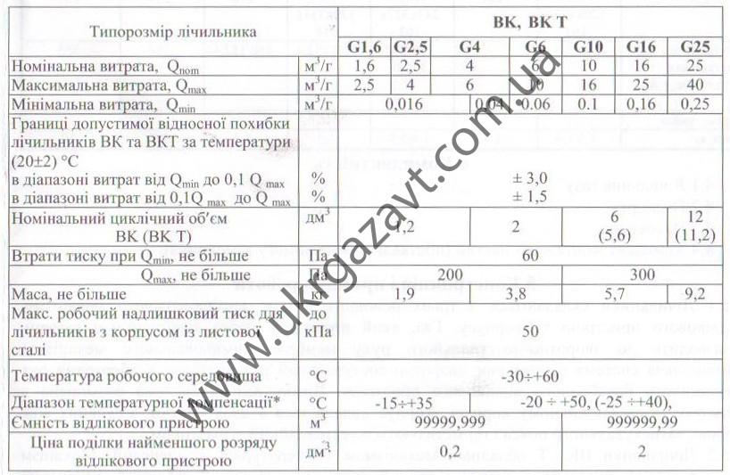 технические характеристики BK-G2,5