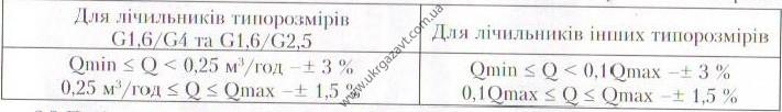tehnicheskie harakteristiki schetchika Gallus 2000-U