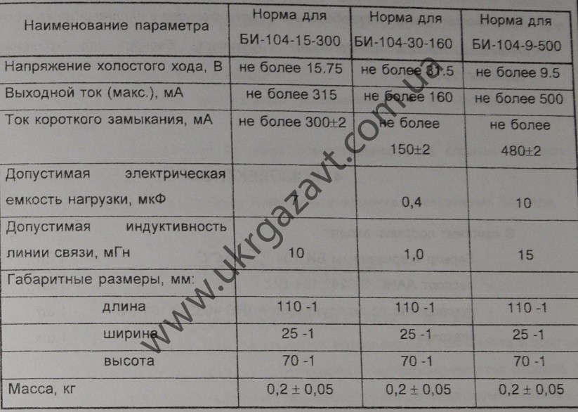 характеристики Барер искрозащиты БИ-104