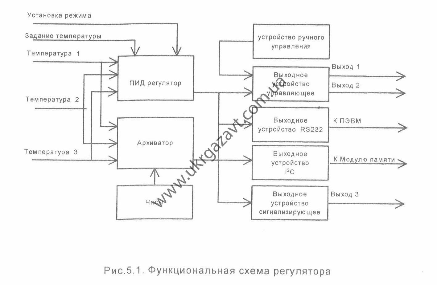 Функциональная схема регулятора