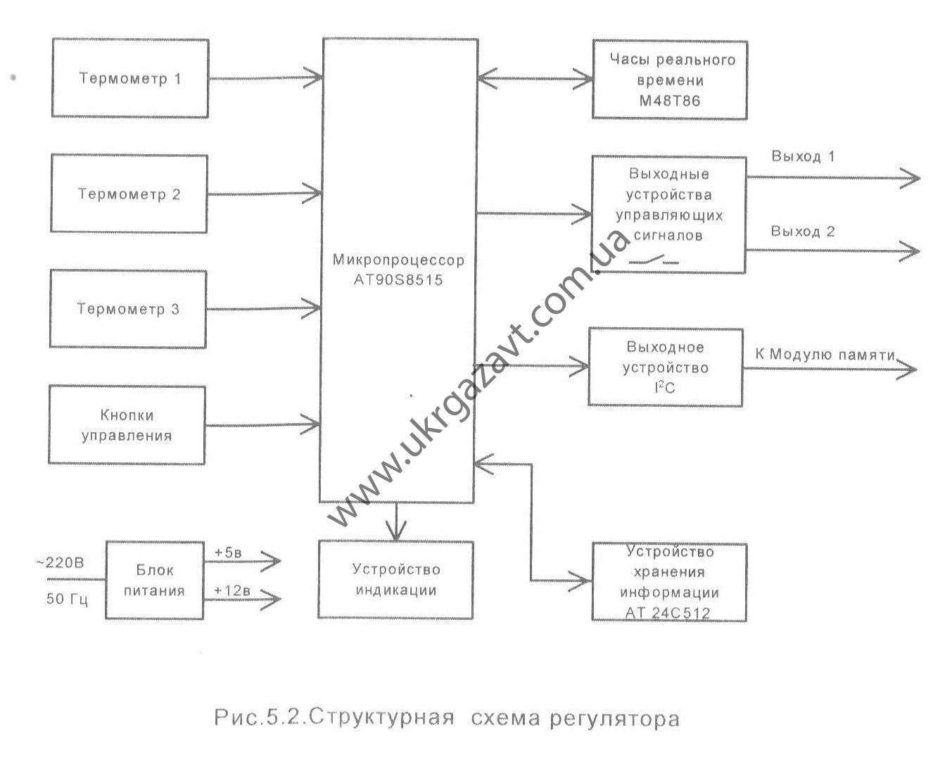 Структурная схема регулятора