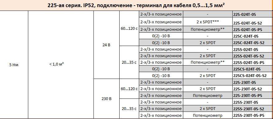 225_seriya